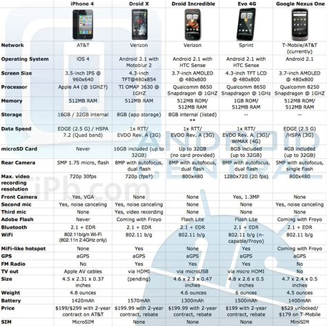 iPhone 4 vs Droid X   tech specs   iMore