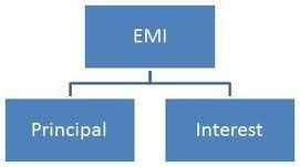 emi per lakh chart for car loan in india. calculate