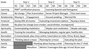 1 3 5 Year Plan Template by Self Knowledge Thinkocrats