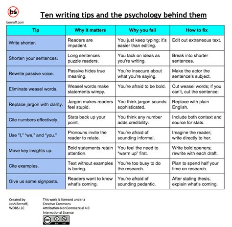 10 top writing tips and the psychology them without bullshit