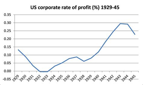 It was the same story for the mass of corporate profits too even by