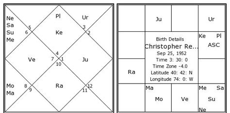christopher reeve kundli christopher reeve birth chart christopher reeve kundli