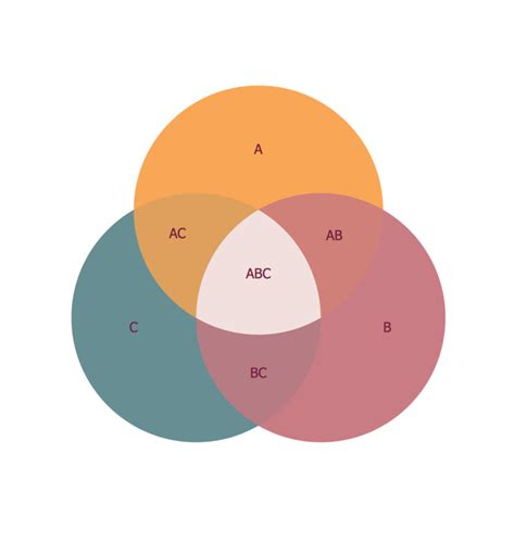 Three Circle Venn Diagram Three Circles Venn Diagrams Diagram Site