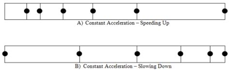 motion diagram physics image gallery motion dot diagram