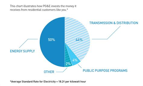 Pg E Bills Rank Among The Lowest In The Nation Pg E Currents by About Residential Rate Reform Pg E