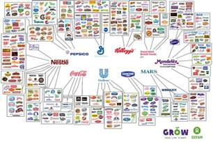 L Companies by 10 Companies The Food Industry Business Insider