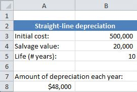 line depreciation template using spreadsheets for finance how to calculate depreciation