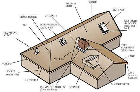 Anatomy Of A Roof   A R Roofing   Roofer Serving The