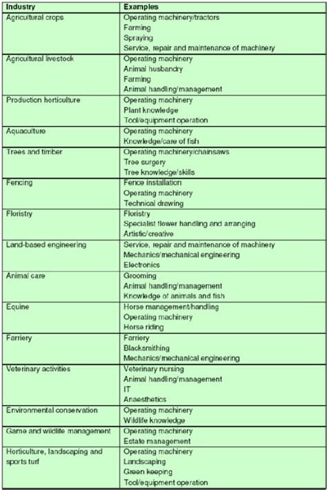 exles of technical skills required in the environmental and land based sector 2006