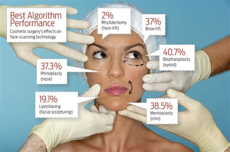 6 Benefits And Risks Of Plastic Surgery by Research And Concept Journal Zhang