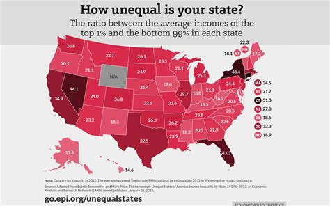 my home state is the most unequal in the us how does
