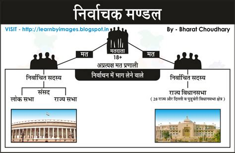 Presidential Election In India 2012 Essay by Learn By Images Indian Presidential Election Electoral College