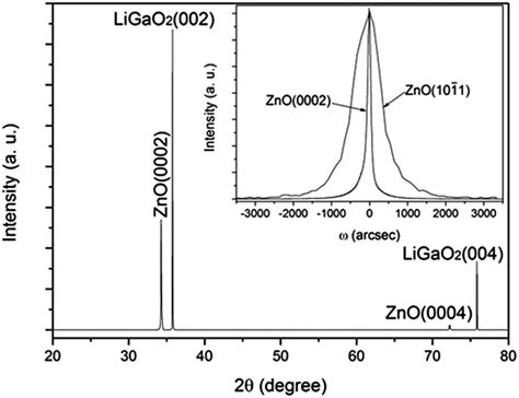 xrd pattern quality microstructural and optical properties of high quality zno