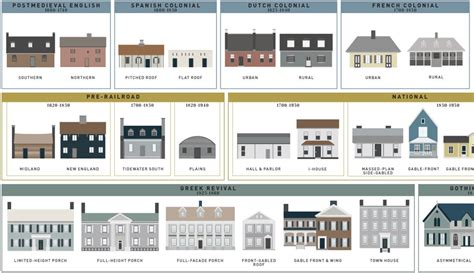 types of home architecture the evolution of the average american house style