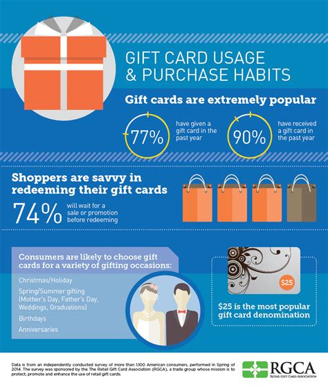 Gift Cards For Retailers - us shoppers love gift cards which translates to more revenue for retailers