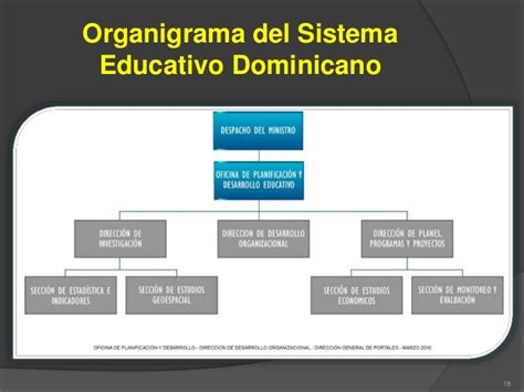 Diseño Curricular Dominicano Nivel Medio Instituciones Educativas