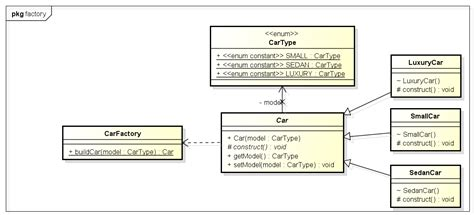 pattern java code factory design pattern in java howtodoinjava