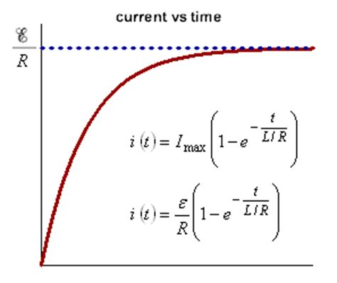 inductor has resistance physicslab a comparison of rc and rl circuits