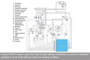Fuel System Pgm Fi How It Works Programmed Fuel Injection Pgm Fi