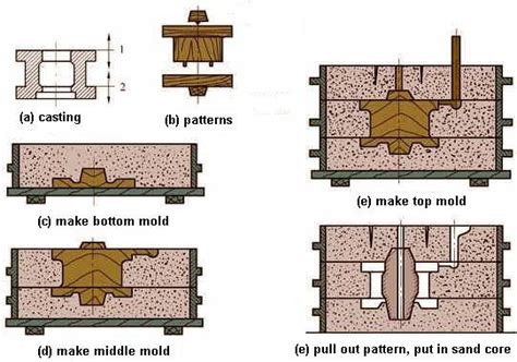 pattern layout in casting valves pipe fittings flanges supplier brass type dc dust