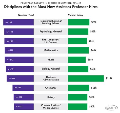 Mba Adjunct Professor Salary by Business Administration Salary Applecool Info