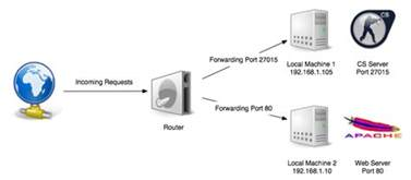 what is a port router what is port forwarding and what is it used for