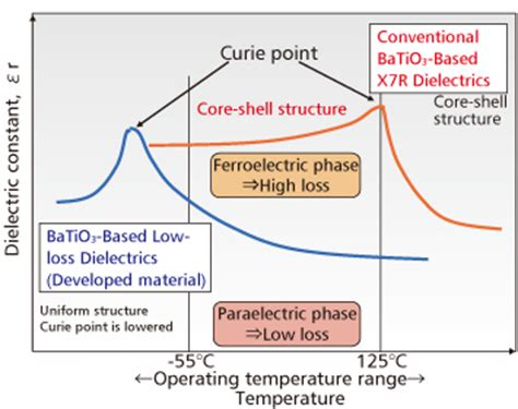 ceramic capacitor dielectric material development of dielectric materials for monolithic ceramic capacitors for compact high