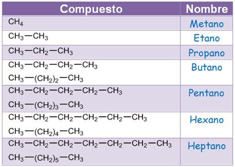 cadenas carbonadas segun su estructura 3 1 hidrocarburos 3 formulaci 243 n y nomenclatura en