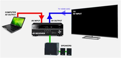best pc to tv device tweaking4all how to connect your pc to your tv