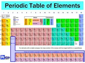 Semimetal Periodic Table by District 2 Periodic Table And Trends 34th Annual