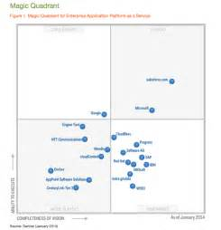 Magic Quadrant For Paas Outsystems 2015   Home Design Ideas