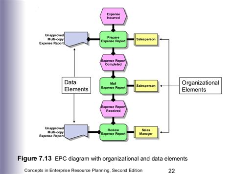 erp workflow diagram erp workflow diagram basic vs advanced workflows in