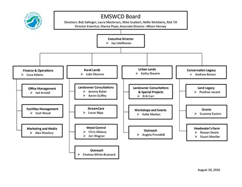 program structure chart our program structure emswcd
