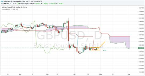 best gbp to usd rate pound to dollar rate forecast is the 2007 gbp usd