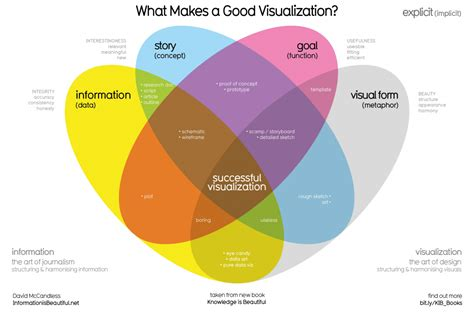 best data visualizations top 17 data visualizations to review 2017 visual matters
