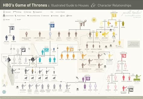 printable family tree for game of thrones because it s friday game of thrones family trees