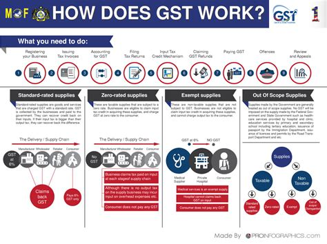 Malaysia Free Sle Giveaway - how gst affects you in malaysia nbc group autos post