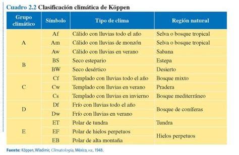 tablas de hexagonales de clasificaciones de mexico a los mundiales historia geograf 237 a bf clasificacion climatica de k 246 ppen