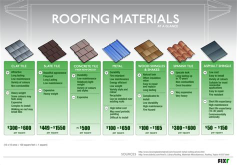 roofing materials best roofing material for your home all seasons