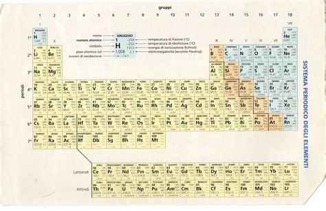 sci mat tavola periodica degli elementi