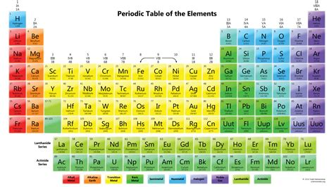 Periodic Table Wallpapers Science Notes And Projects Periodic Table Notes