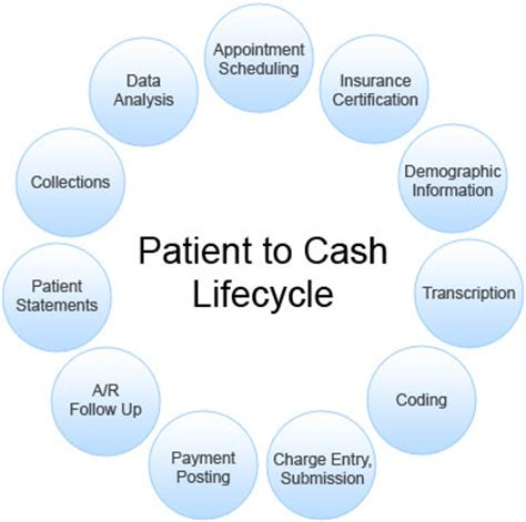 revenue cycle management in healthcare flowchart billing revenue cycle flowchart create a flowchart