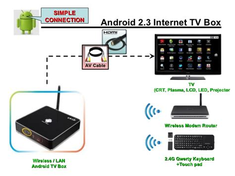 android cable box android tv box