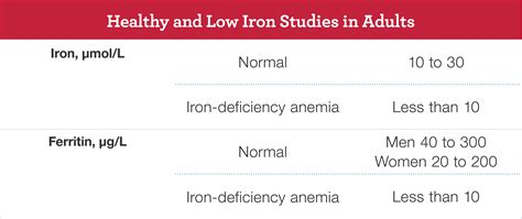 Iron In Blood iron deficiency anemia national lung and blood
