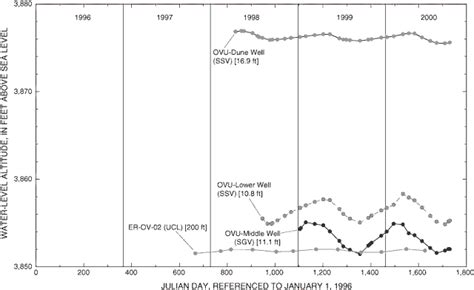 nevada water table depth water resources investigations report 01 4239 figure 23