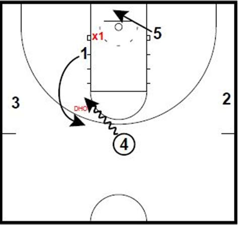 basketball number diagram basketball position numbers diagram www jebas us
