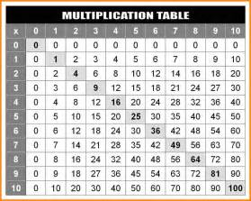 7 multiplication charts 1 100 media resumed