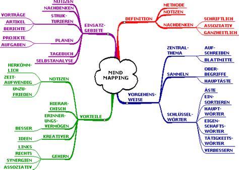 Kostenlose Vorlage Mindmap Ich Suche Ne Kostenlose Mindmap Ohne Kostenlos