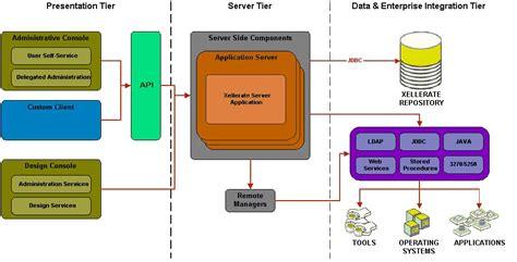 identity management architecture diagram oracle identity manager architecture