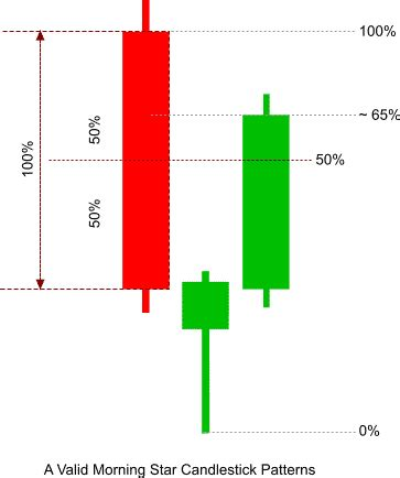 candlestick pattern morning star supply demand trading concept with continuation and